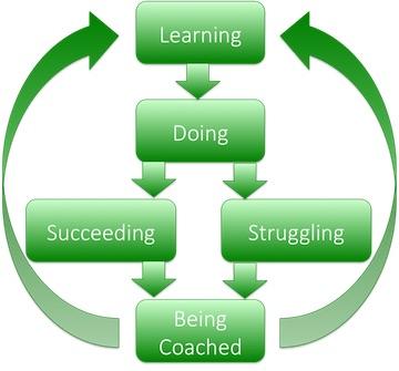 Group Coaching Process